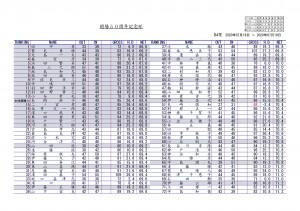 開場記念杯成績表7月19日NO1