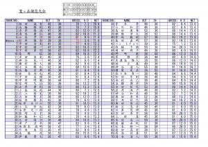 成績表/11-15-1